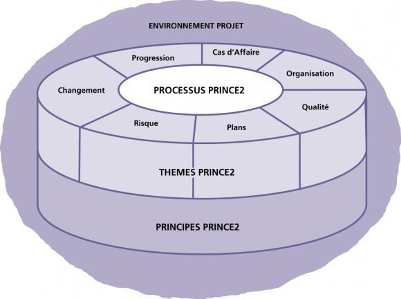 Présentation de PRINCE2®